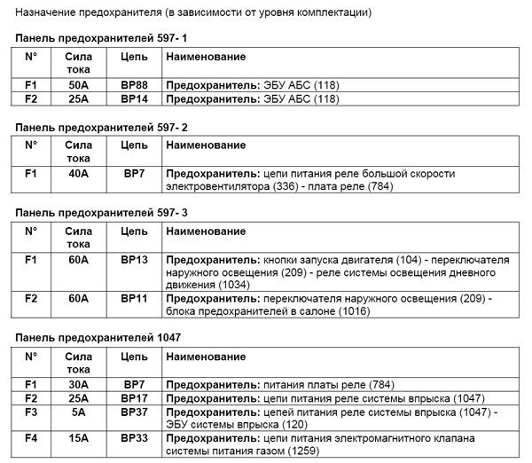 Схема предохранителей рено логан 1.4