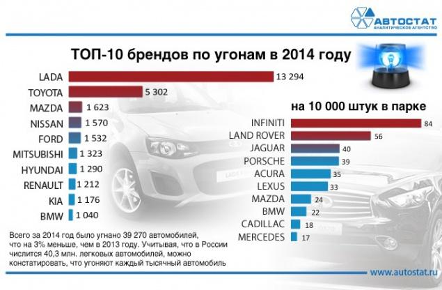 статистика угонов мерседес за январь 2014