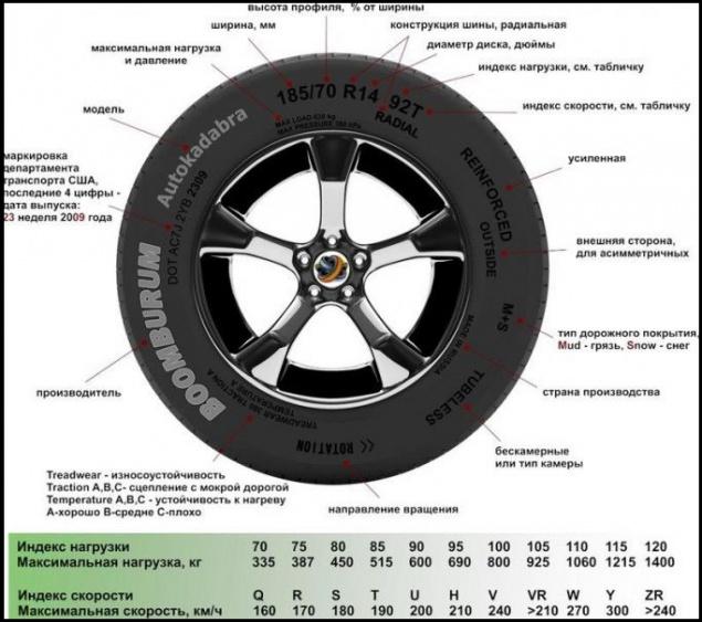 параметры дисков для renault simbol